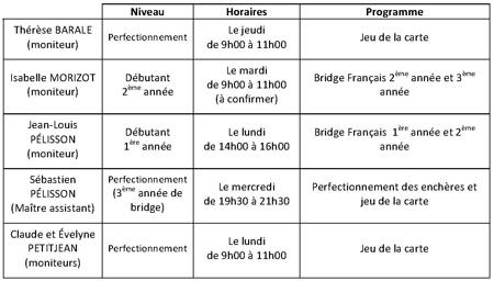 école de bridge,organisation des cours